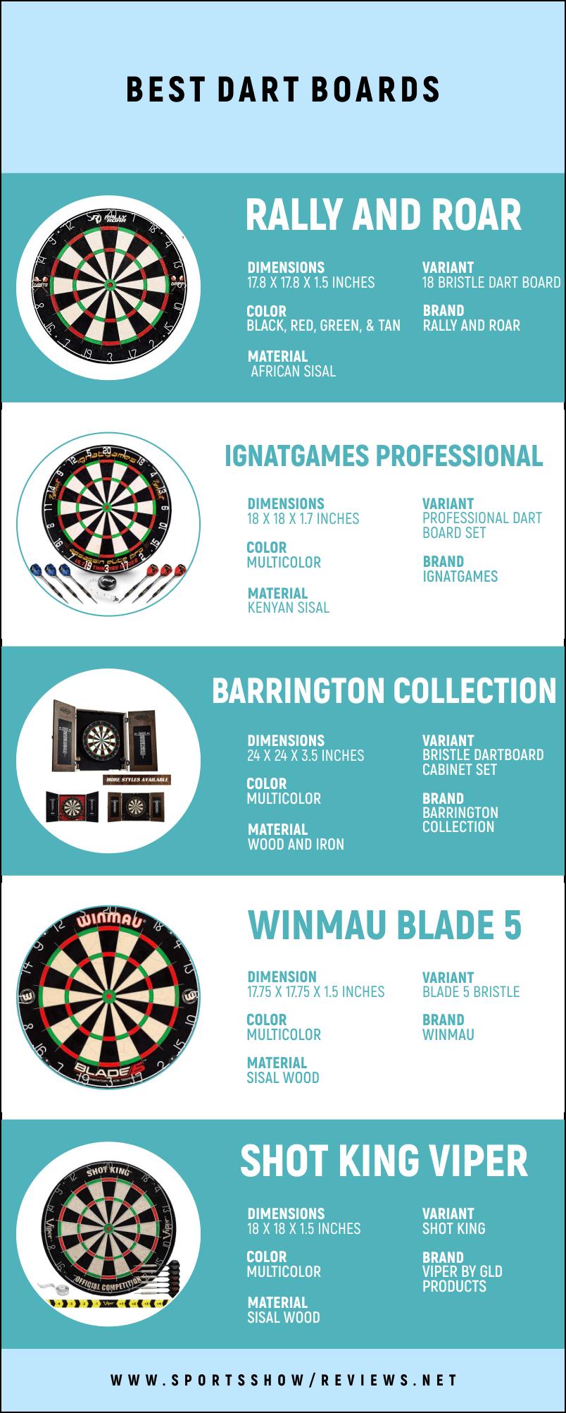 Best Dart Boards - Infographics