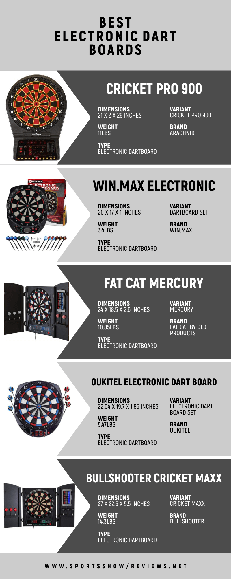 Best Electronic Dart Boards - Infographics