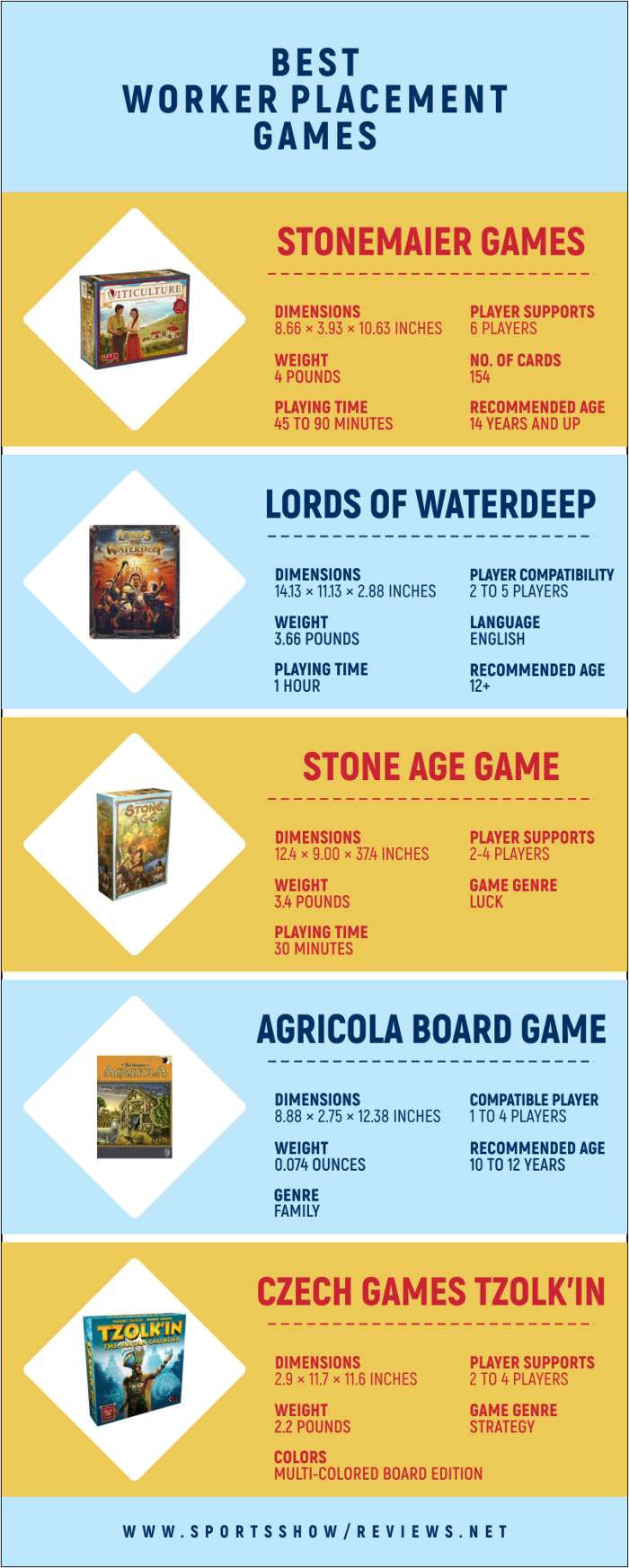 Best Worker Placement Games | Infographics