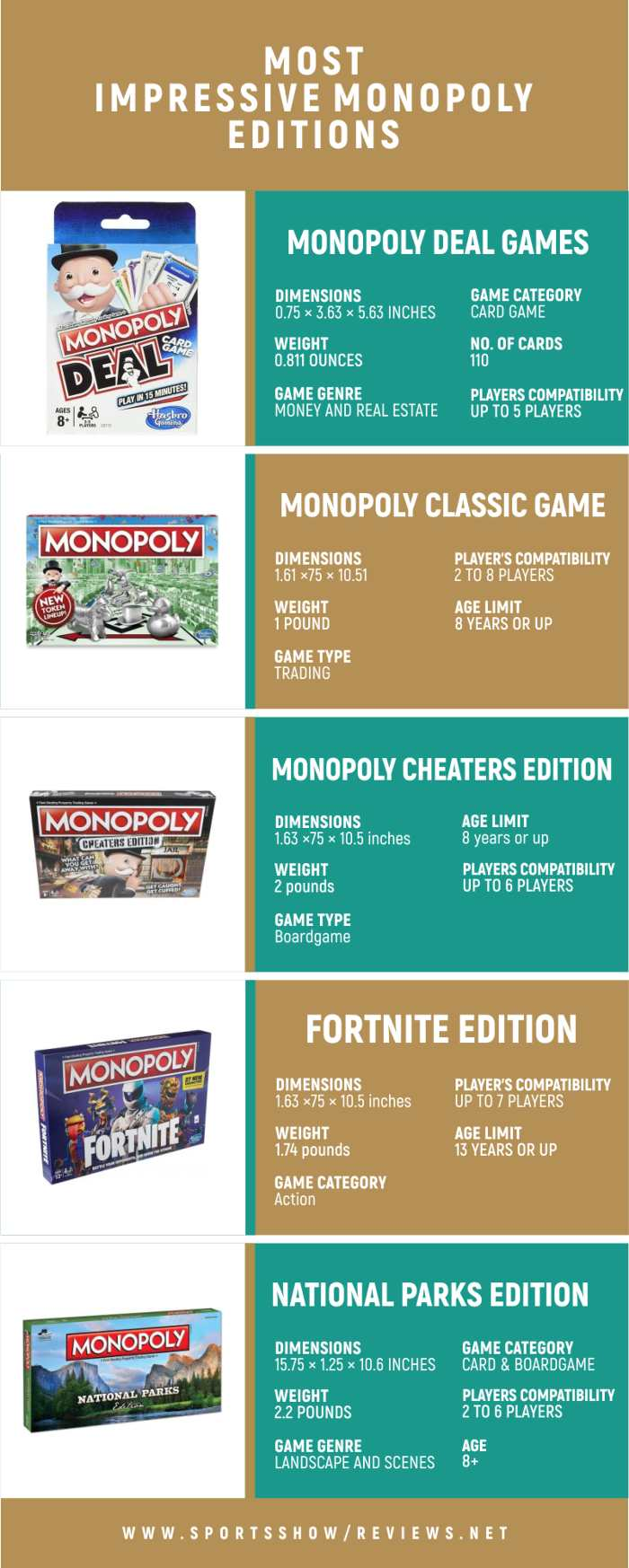 Most Impressive Monopoly Editions - Infographics