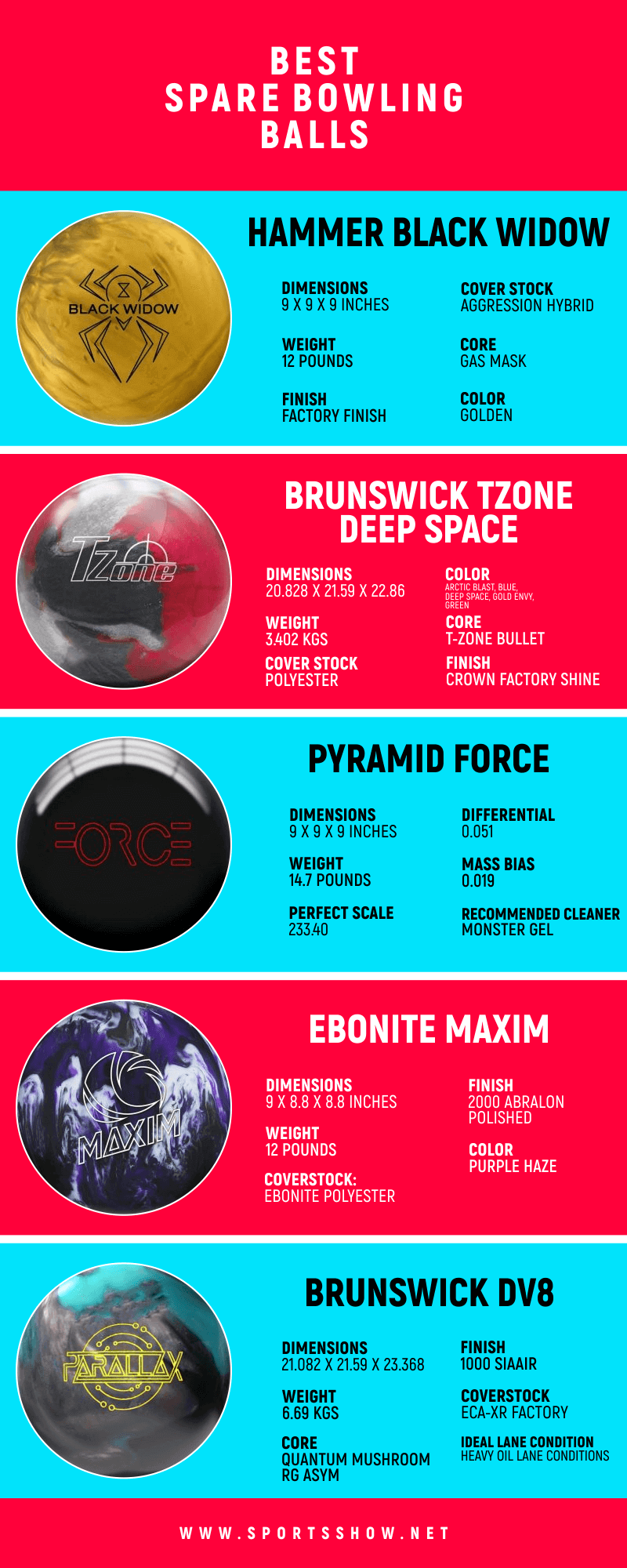 Best Spare Bowling Balls - Infographics