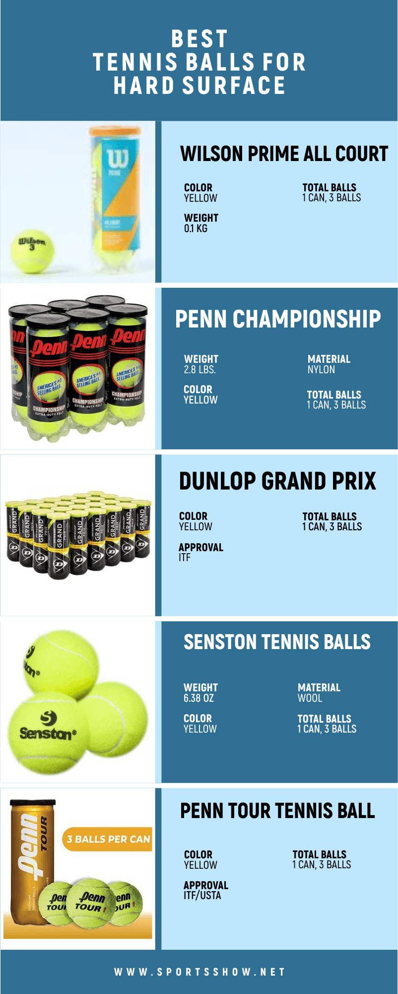 Best Tennis Balls For Hard Courts - Infographics