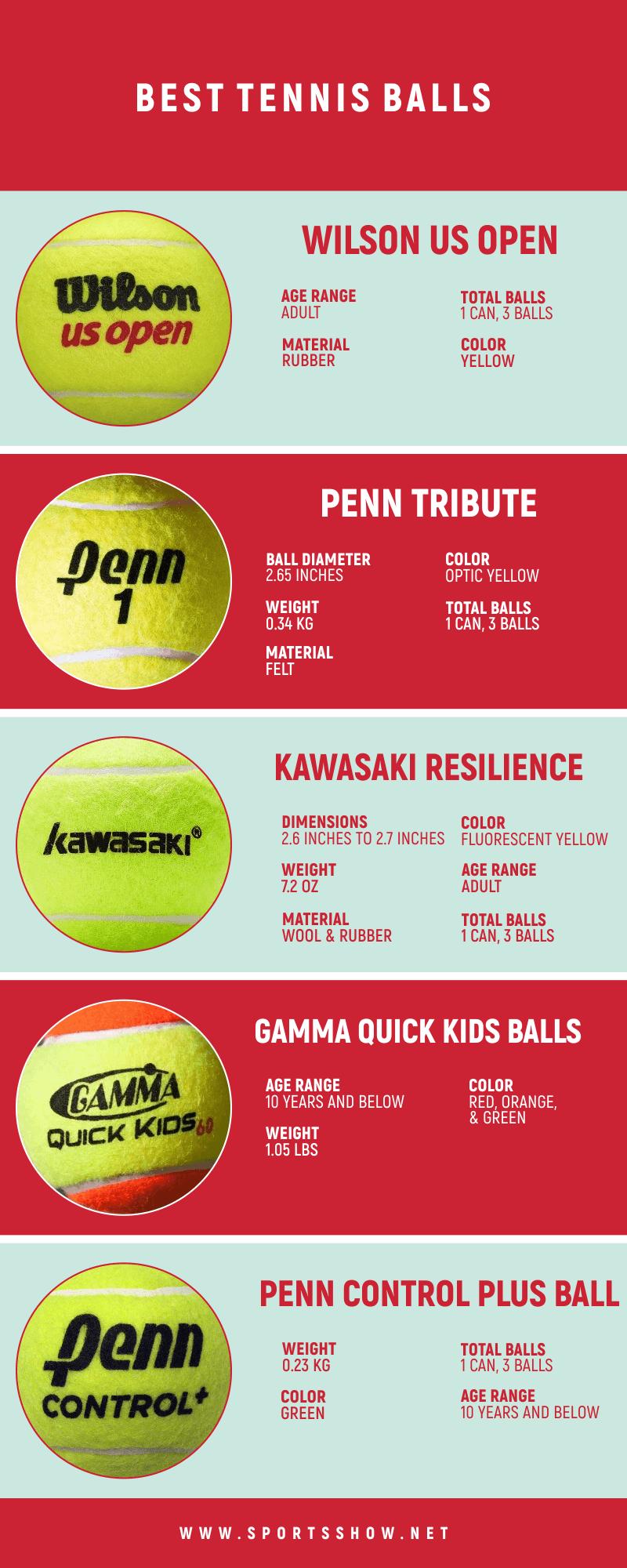 Best Tennis Balls - Infographics