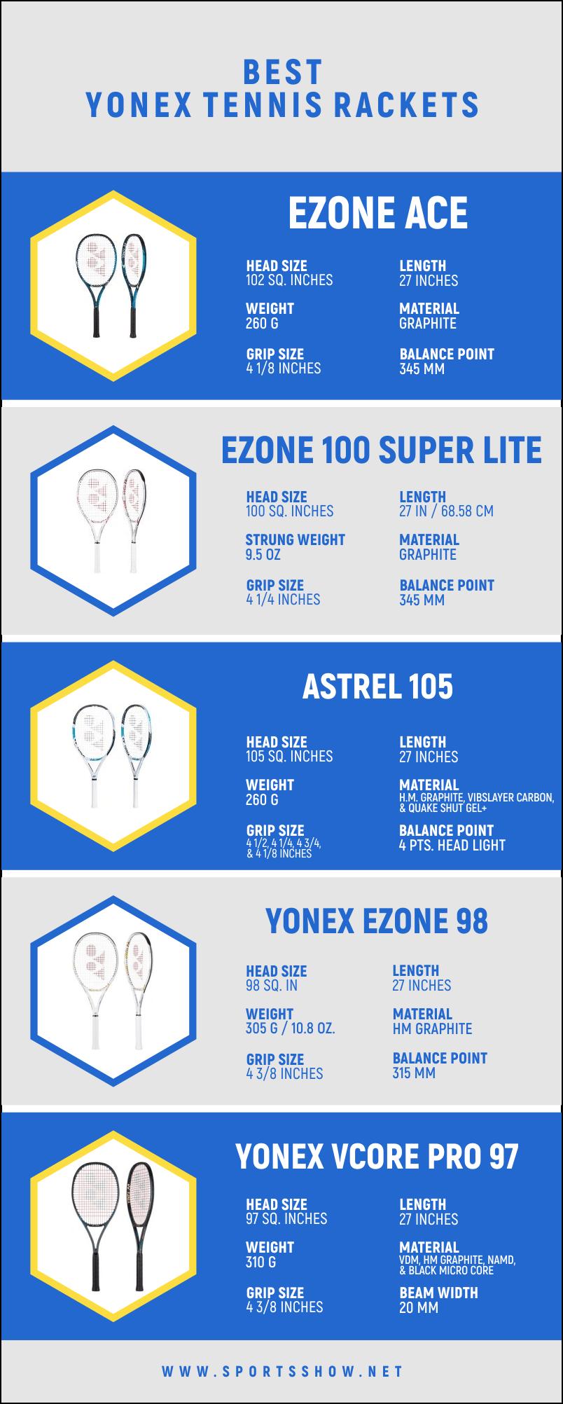Best Yonex Tennis Rackets - Infographics