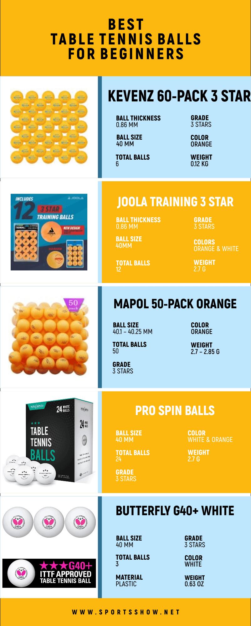 Best Table Tennis Balls For Beginners - Infographics