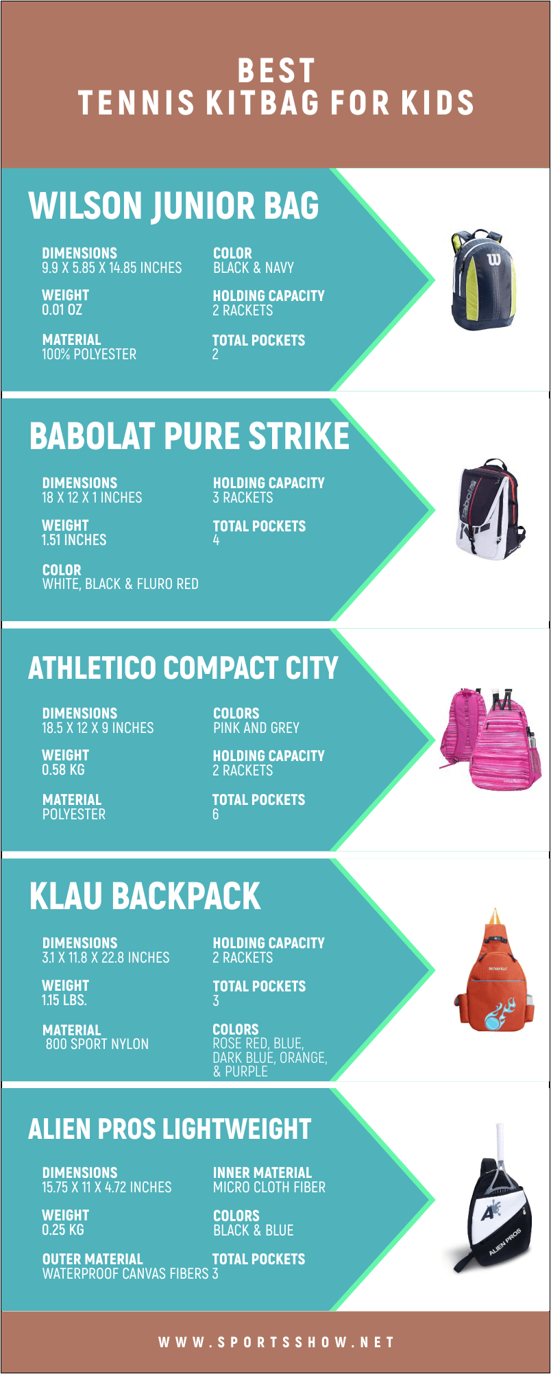 Best Tennis kitbag For Kids - Infographics