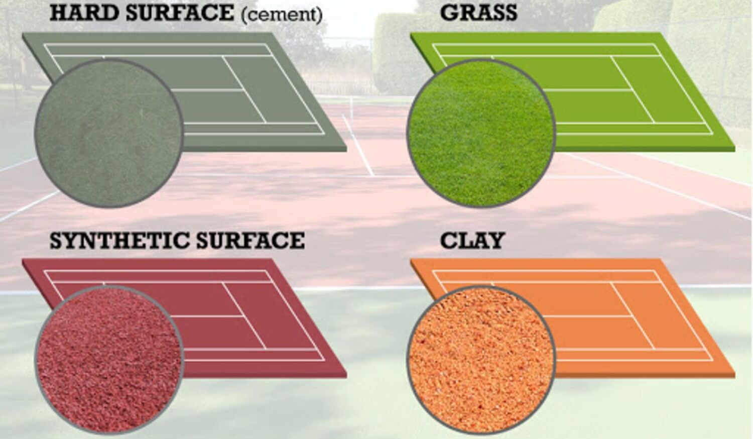 Different Tennis Surfaces