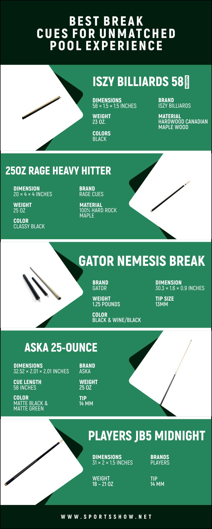 Best Break Cues - Infographics