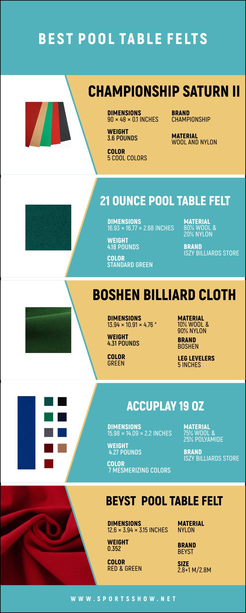Best Pool Table Felts - Infographics